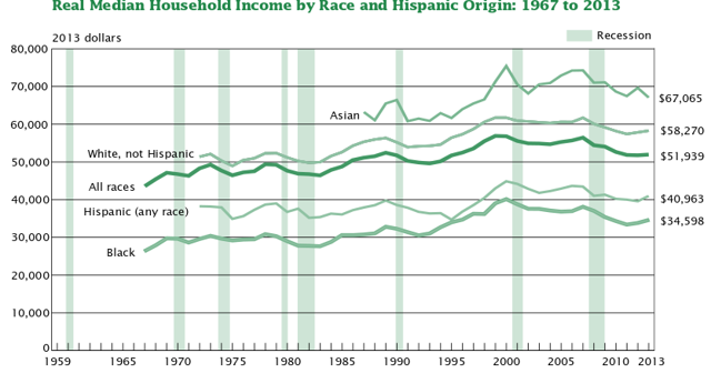 obtained from http://www.census.gov/prod/2013pubs/p60-245.pdf