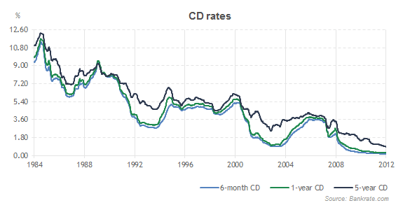 Currently Per Bankrate The Average One Year Cd Offers You A Measly 0 26 Yield While The Average Five Year Cd Only Provides A 0 83 Annualized Yield