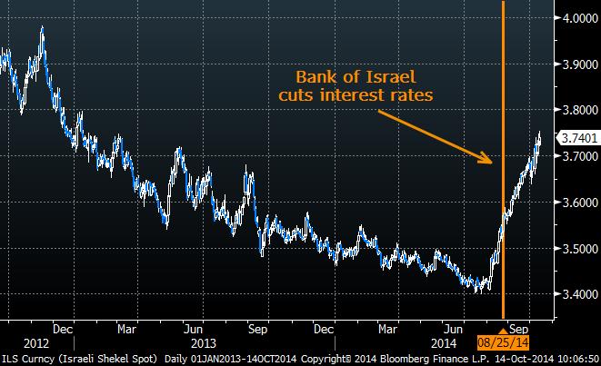 Own Israeli Stocks For Stability - Noble Energy, Inc  (NYSE:NBL