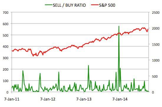 Insider Sell Buy Ratio October 24, 2014