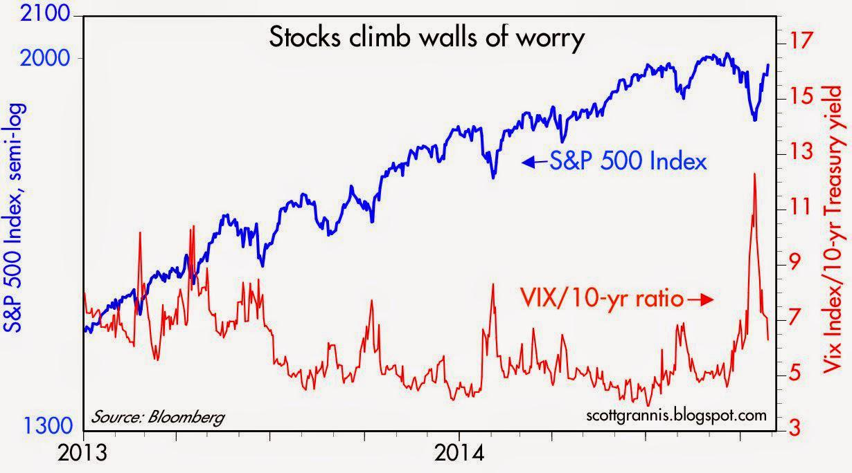 Climbing The Latest Wall Of Worry Seeking Alpha