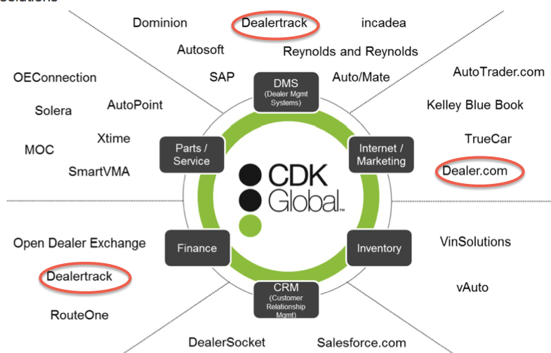 Cox Auto Sales >> CDK Global: A Spin-Off Worth Avoiding - CDK Global, Inc ...