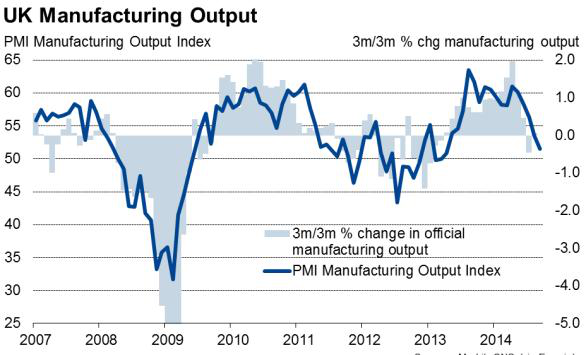 Manufacturing stagnation looms as UK production trend weakens