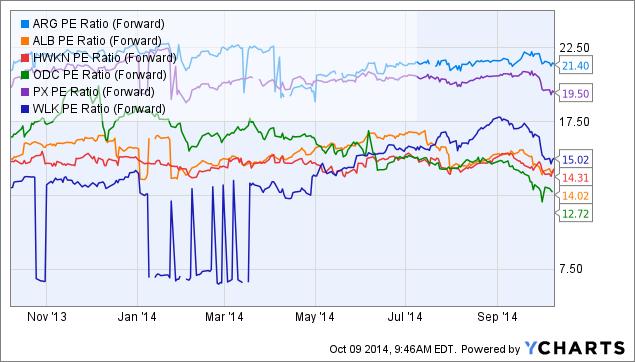 ARG PE Ratio (Forward) Chart