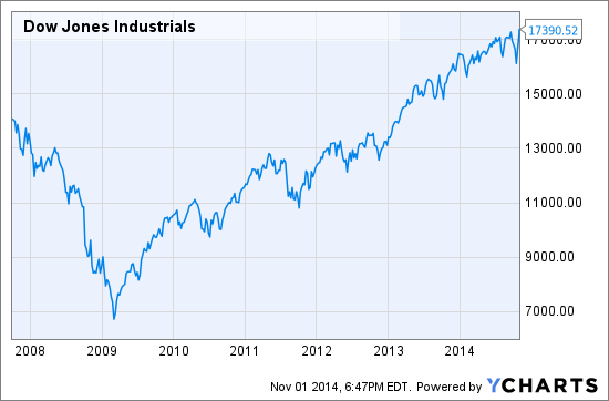What Bull Market The Dow Jones Industrial Average Is Flat Since
