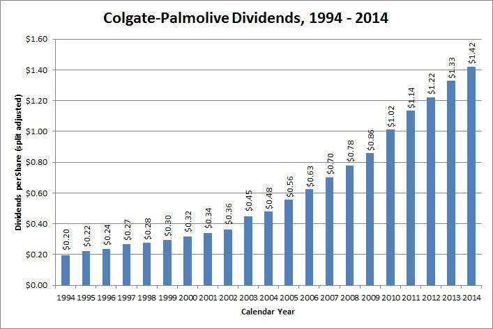 colgate company history