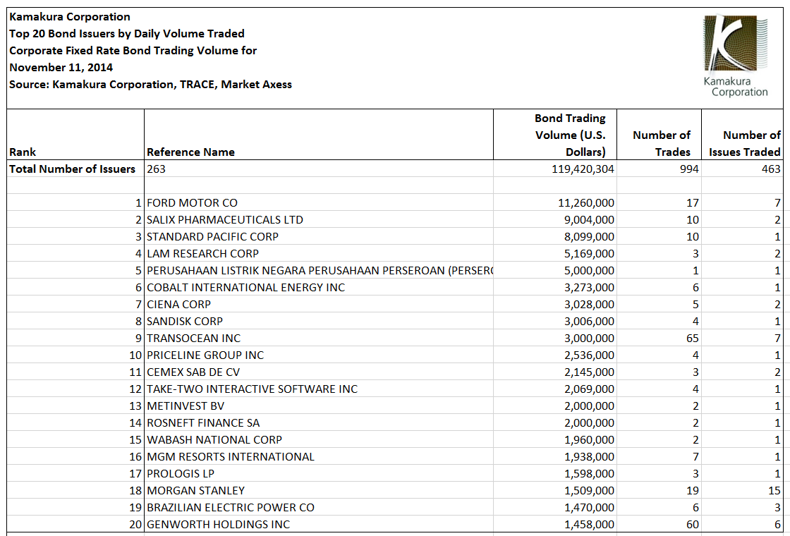 Which Corporate Bonds Traded On The Holiday? Ford Leads The (Short
