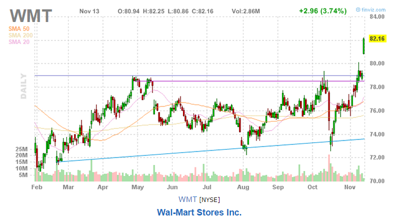 an overview of wal mart stores inc