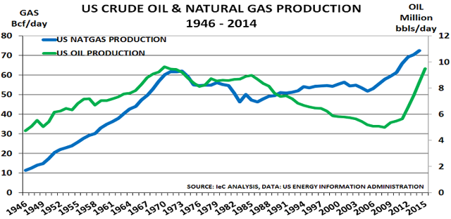 US oil and natural gas production, 1946 - 2015 (NYSE:<a href=