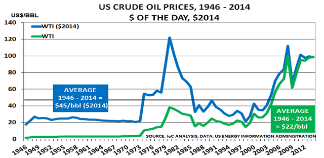 US Crude Oil prices in $2014 and $ of the day