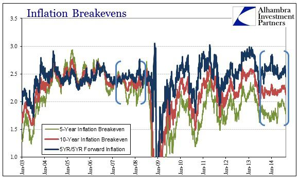 ABOOK Nov 2014 Inflation What All Breakevens Since 03