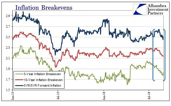 ABOOK Nov 2014 Inflation What All Breakevens Since 13
