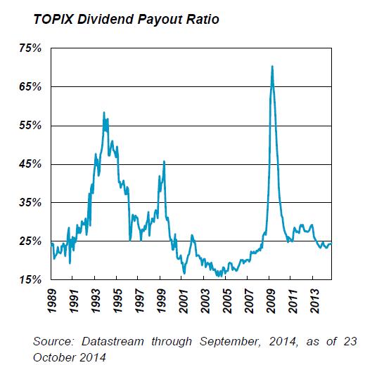 TOPIX Dividend Payout Ratio