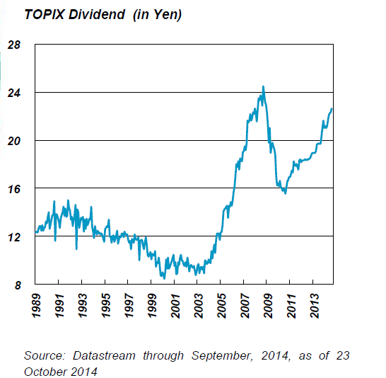TOPIX Dividend
