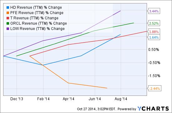 HD Revenue (<a href='https://seekingalpha.com/symbol/TTM' title='Tata Motors Limited'>TTM</a>) Chart