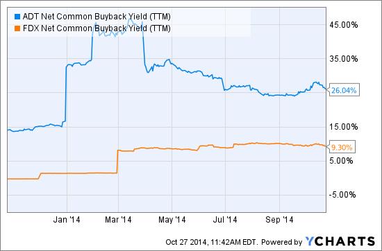 ADT Net Common Buyback Yield (NYSE:<a href='https://seekingalpha.com/symbol/TTM' title='Tata Motors Limited'>TTM</a>) Chart
