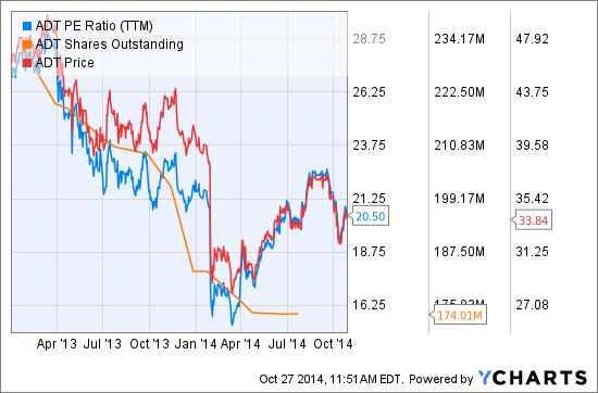 ADT PE Ratio (<a href='https://seekingalpha.com/symbol/TTM' title='Tata Motors Limited'>TTM</a>) Chart