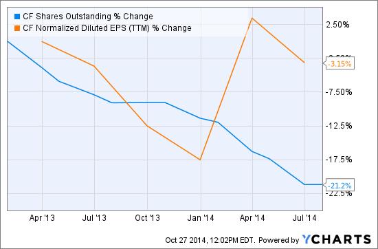 CF Shares Outstanding Chart