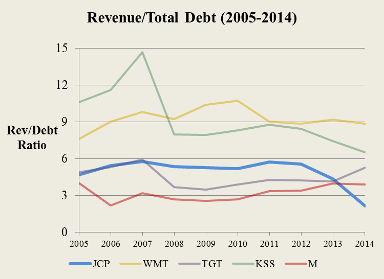 6a2b7473594 J.C. Penney  Debt And Inventory Numbers Reinforce Pessimism - J. C. ...