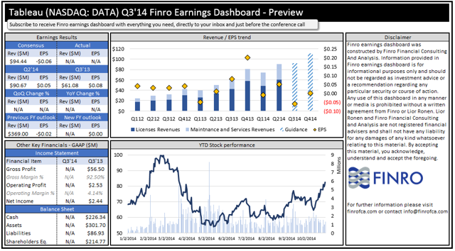 Tableau (NYSE:<a href='https://seekingalpha.com/symbol/DATA' title='Tableau Software'>DATA</a>) Q3