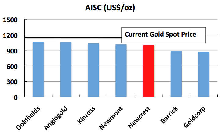 Newcrest Is Overvalued And A Great Gold Short Newcrest Mining Ltd