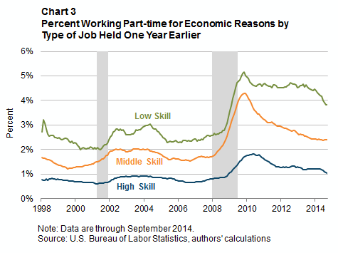 Chart 3: Percent Working Part-time for Economic Reasons by Type of Job Held One Year Earlier