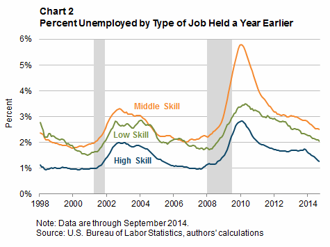 Chart 2: Percent Unemployed by Type of Job Held a Year Earlier