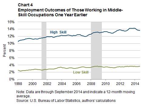 Chart 4: Employment Outcomes of Those Working in Middle-Skill Occupations One Year Earlier
