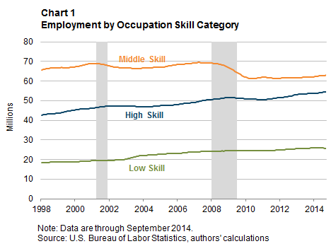 Chart 1: Employment by Occupation Skill Category
