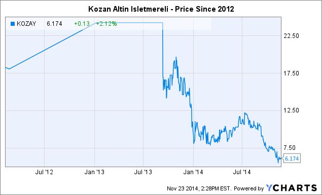 KOZAY Chart