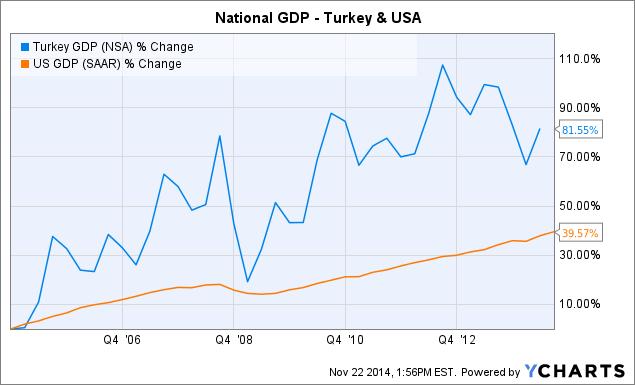 Turkey GDP Chart