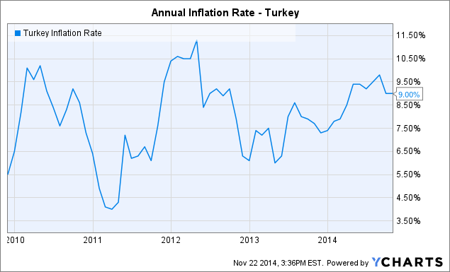 Turkey Inflation Rate Chart