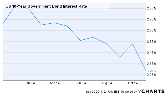 US 10-Year Government Bond Interest Rate Chart