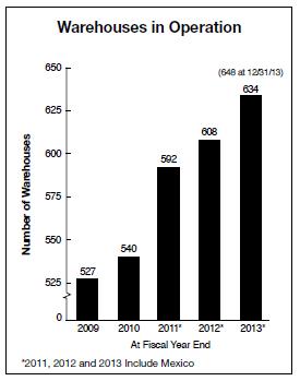 Costco Is A Buy - Costco Wholesale Corporation (NASDAQ:COST
