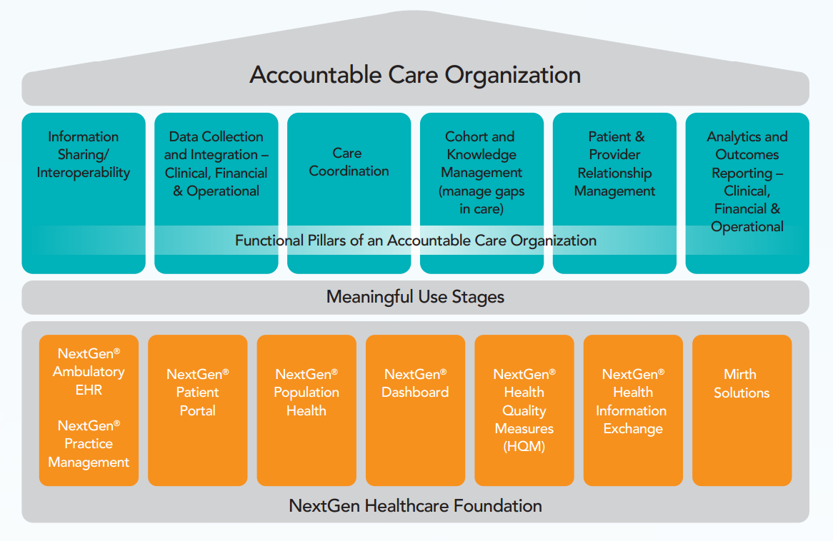 managing in todays health care organizations essay Organizational strategic management process refers to the health care organizations operates in a dynamic environment that is changing unpredictably and.