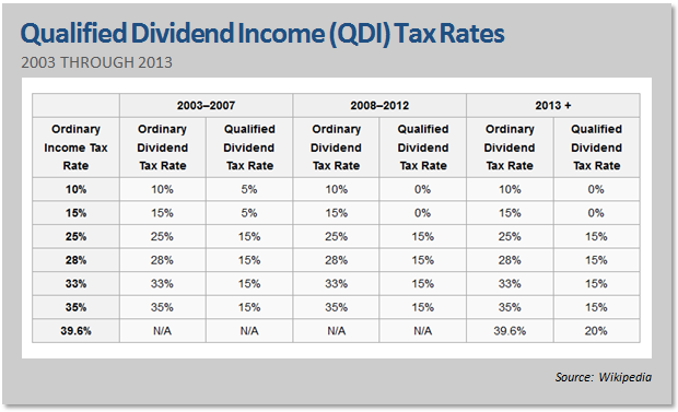 Are lower tax preferred stock dividends really a better deal the tax break that you get for qdi qualified preferred stock dividends depends on which tax bracket you fall into this table shows the qdi tax rate for publicscrutiny Gallery