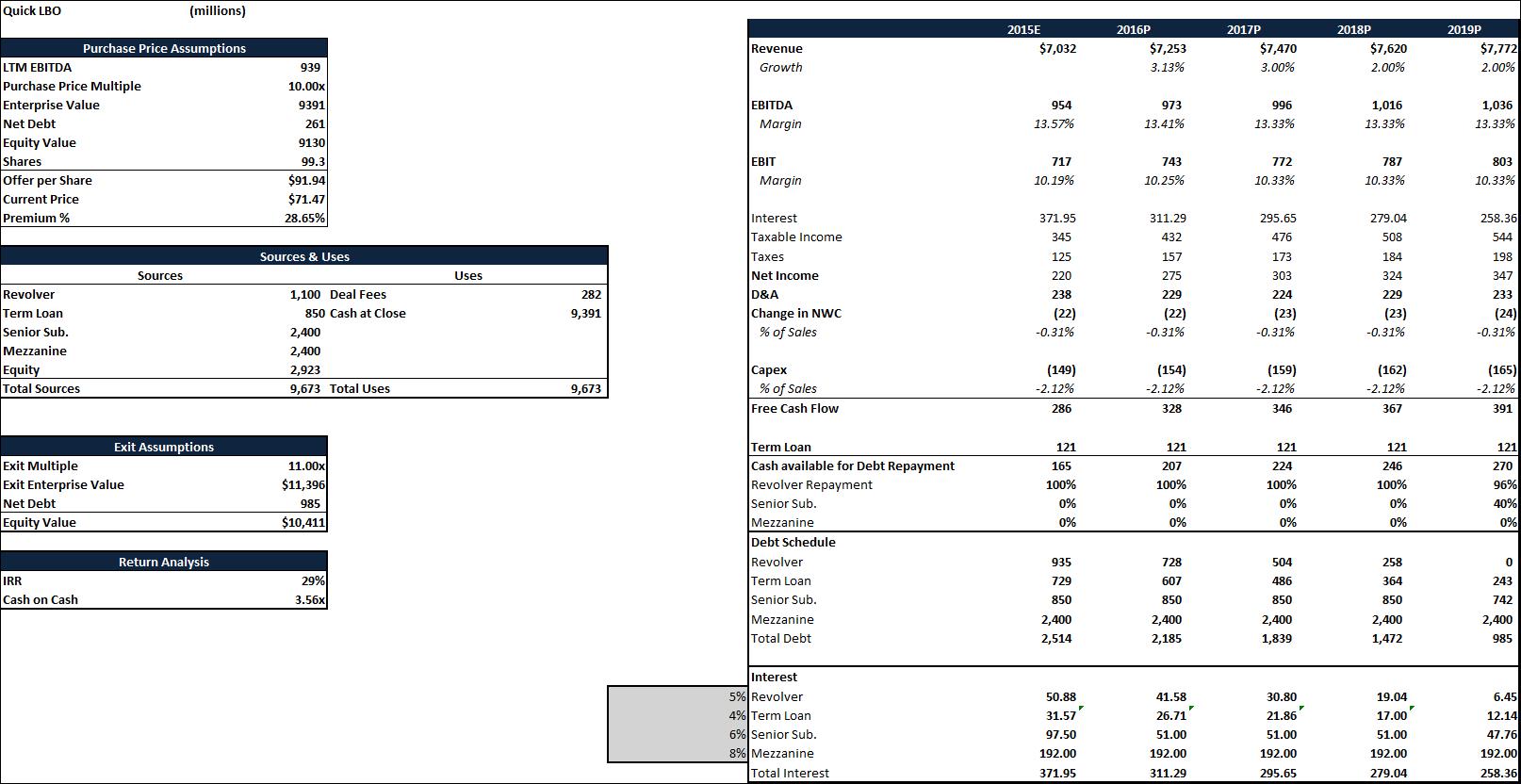 PetSmart LBO And Valuation Analysis: Minimum Upside Of 30