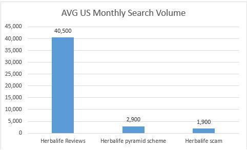 Herbalife online fraud graphic 5