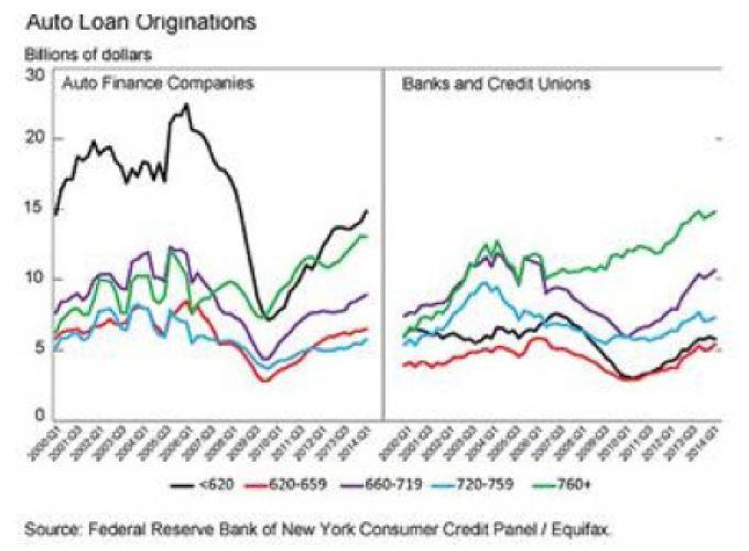 Auto Finance Another Subprime Bubble Seeking Alpha