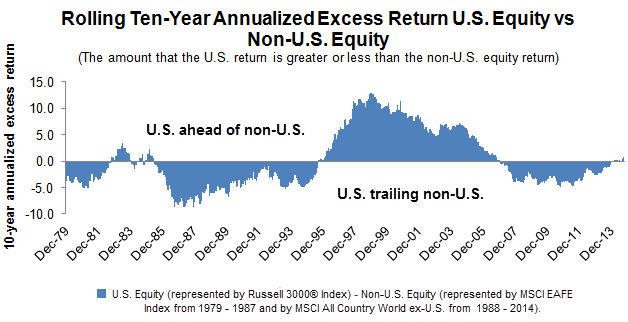 Rolling Ten-Year Annualized Excess Return U.S. Equity vs Non-U.S. Equity