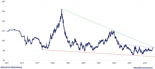 The Us Dollar On A Trade Weighted Basis Tends To Move In Multi Year Cycles Based Historical Performance Of Since 1971 Have