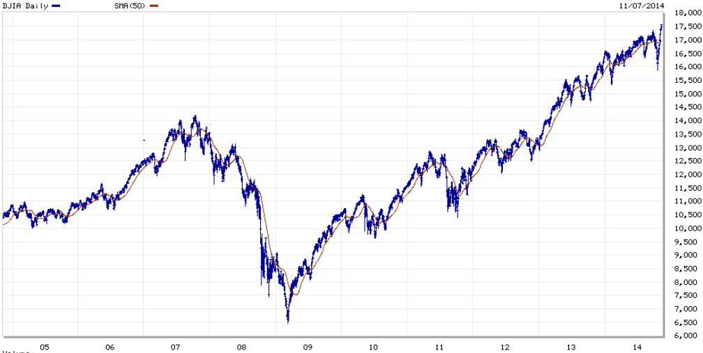 The Dow Jones Average For Past 10 Years Graph From Markech