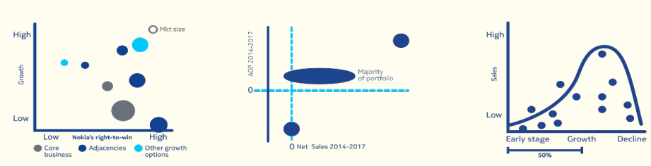 Notes From Nokia's Capital Markets Day - Nokia Corporation