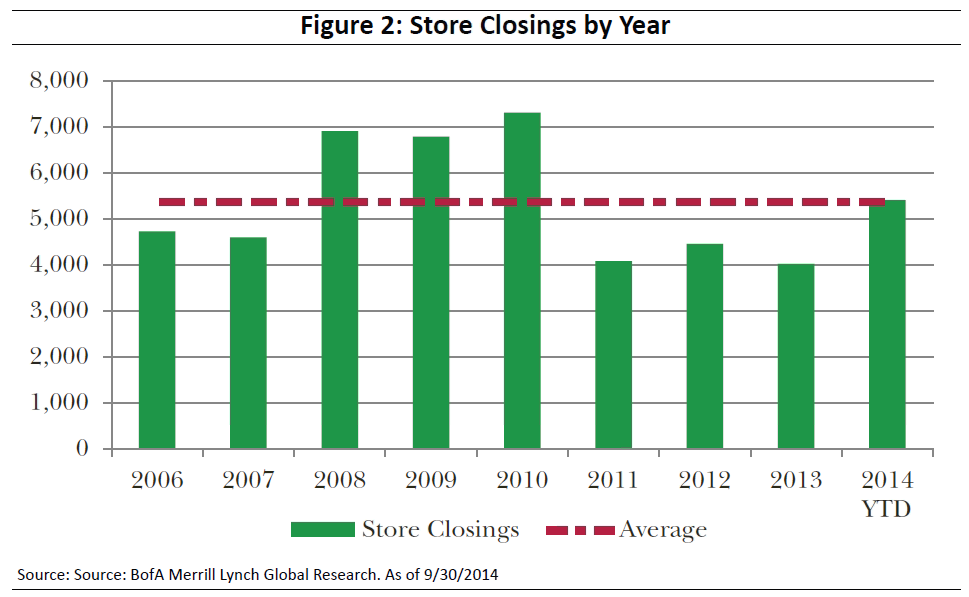 c05a47b79b56 The truth is that there will always be store closings. As shown in Figure  2