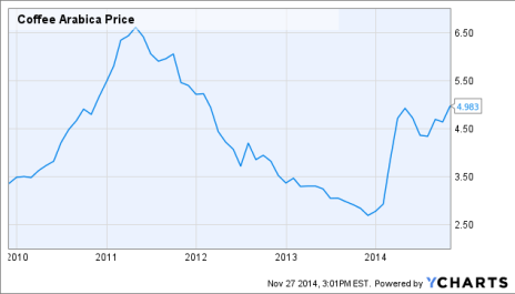 Coffee Arabica Price Chart