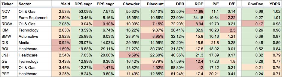 How I Rank Stocks On My Watchlist Seeking Alpha