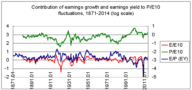 earnings growth, the earnings yield and p/e10 1871-2014