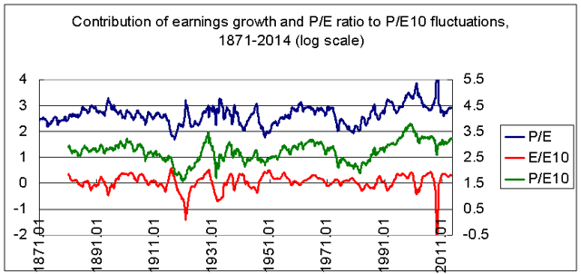 earnings growth, P/E, and P/E10 1871-2014