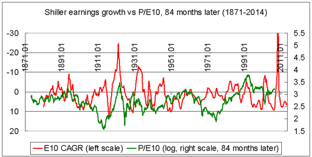 earnings growth as predictor of P/E10 1871-2014