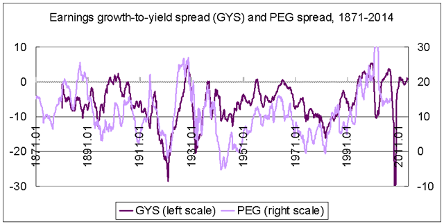 Earnings growth minus yield vs PEG spread 1871-2014